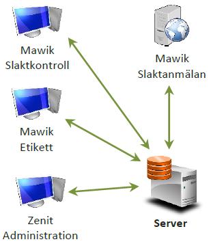 mawik_slaktanmalan_server